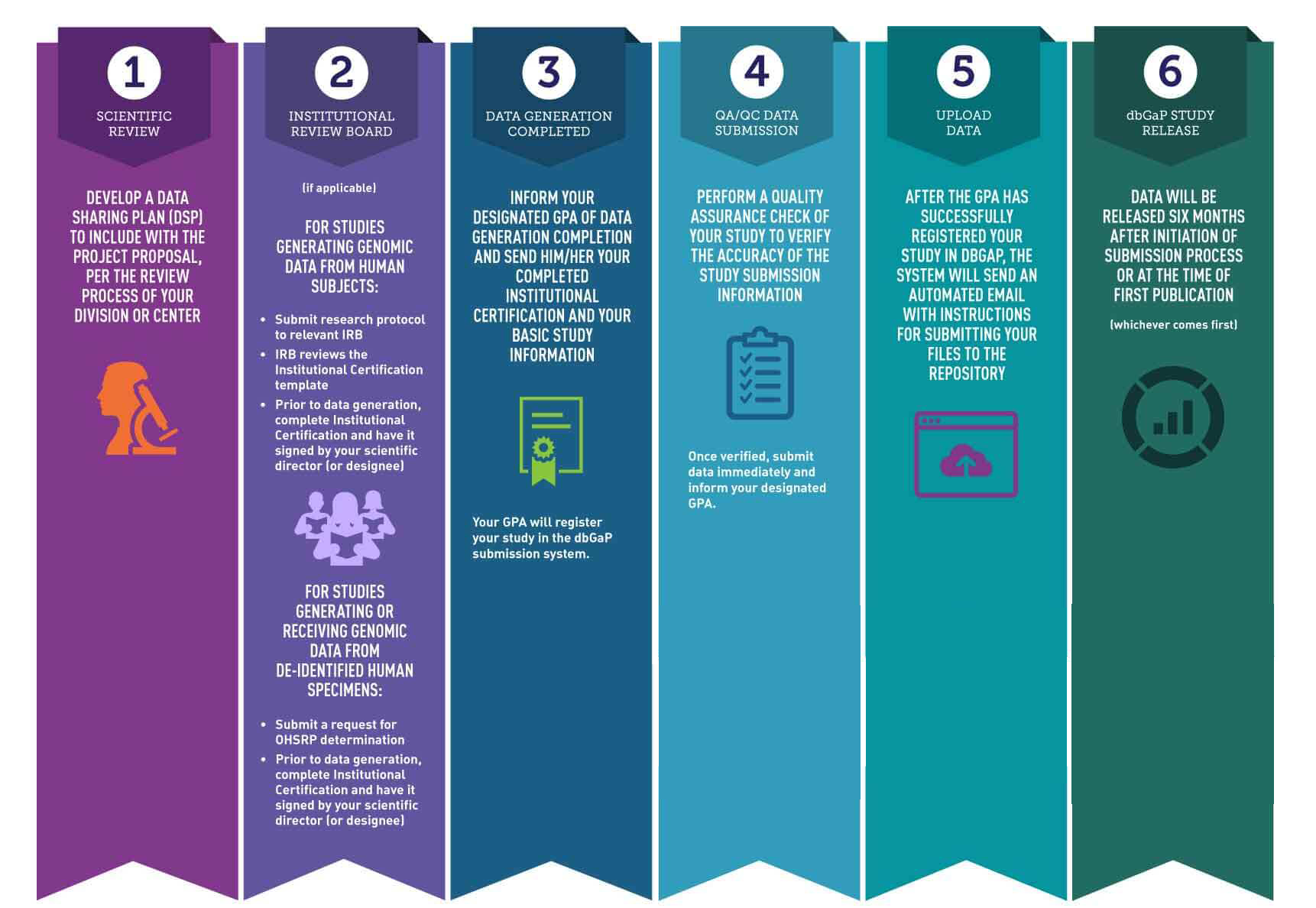 Infographic displaying 6 steps NCI intramural investigators must take to submit data to NCI repositories. From the top left, going to the right, the steps are: 1. Prepare and submit a data sharing plan (submit the plan with your project proprosal). 2. Submit Institutional certification with appropriate signatures to Program Officer or GPA. For studies generating genomic data from human subjects, submit your research protocl to the IRB who will review the institutional certification. Before you generate data