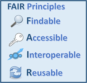 FAIR Principles: Findable, Accessible, Interoperable, Reusable