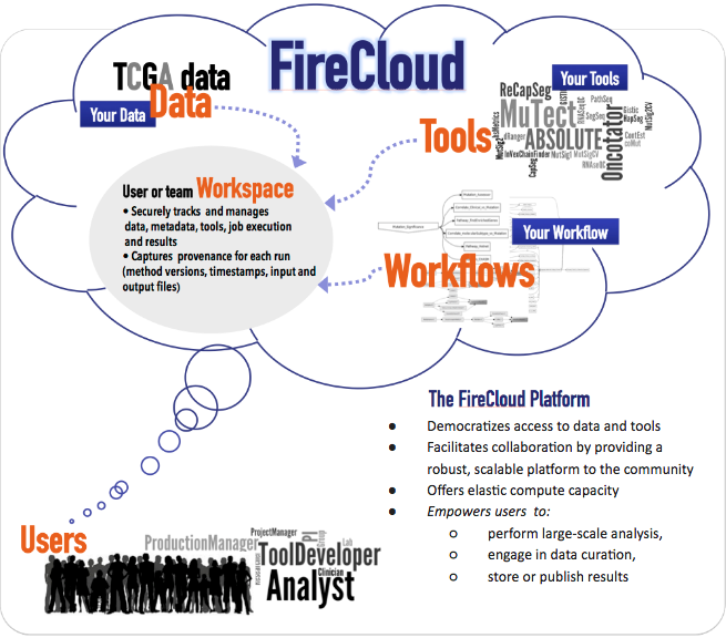 "Cloud bubble diagram of FireCloud for Users. Within the cloud, Your TCGA Data, Tools, and Workflow flow into ""User or team Workspace."" User or team Workspace is comprised of: 1-Securely tracks and manages data, metadata, tools, job execution and results, 2-Captures provenance for each run (method versions, timestamps, input and output files). The FireCloud Platform: 1-Democratizes access to data and tools, 2-Facilitates collaboration, 3-Offers elastic compute capacity, 4-Empowers users to perform analysis."