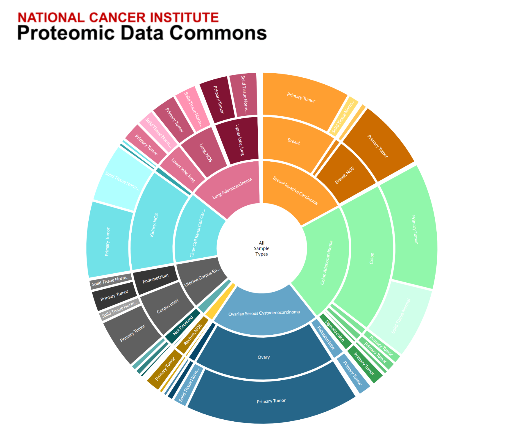 Graphic of the National Cancer Institute Proteomic Data Commons (PDC) identifying the 1,529 sample types included in the PDC.