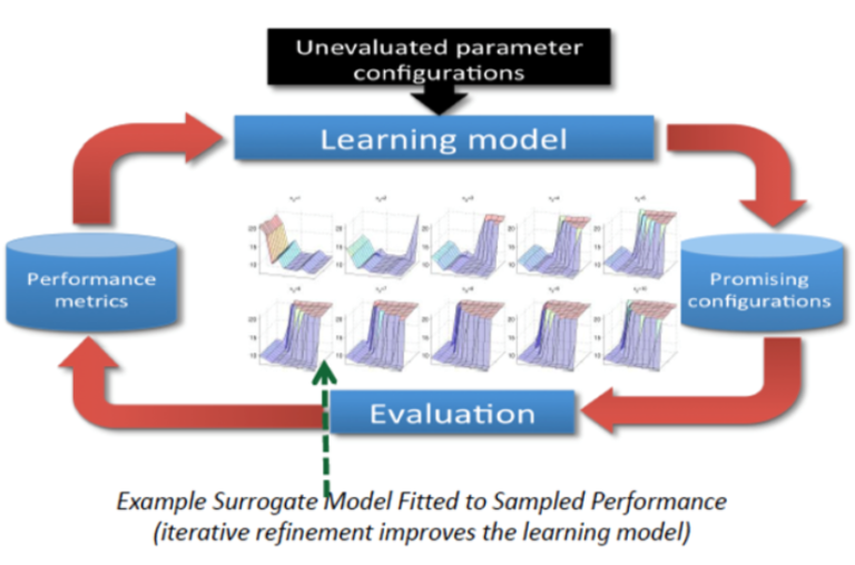 Example Surrogate Model Fitter to Sampled Performance (iterative refinement improves the learning model)