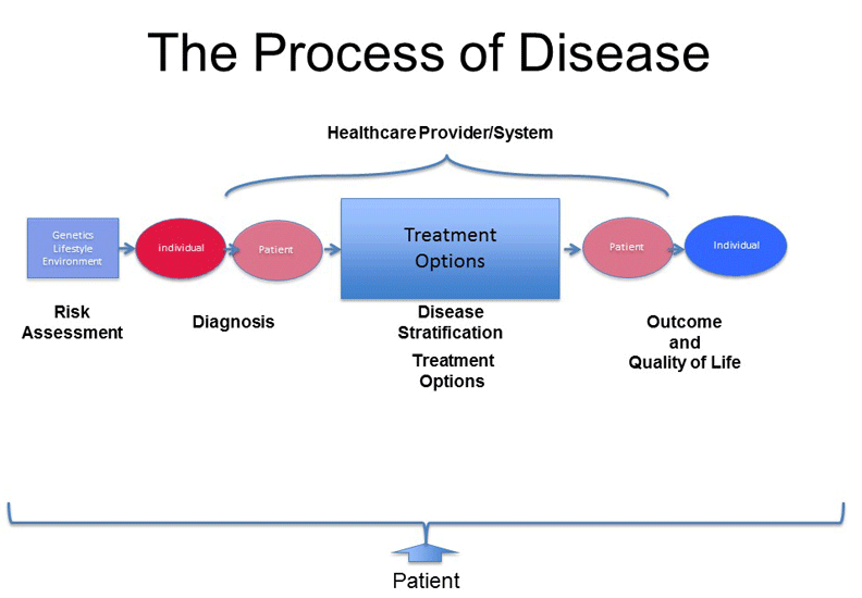 Graphic outlining the Process of Disease: Risk Assessment of Genetics, Lifestyle, and Environment to Diagnosis of the Individual/Patient to Treatment Options (Disease Stratification) to Outcome and Quality of Life for the Individual/Patient.
