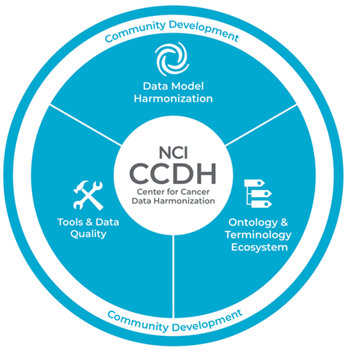 "The NCI Center for Cancer Data Harmonization (CCDH) is comprised of three working groups that regularly engage with the community. In the graphic, the three working groups ""Data Model Harmonization"", ""Ontology & Terminology"" and ""Tools and Data Quality"" are shown to working with the community and among each other to develop the CCDH."
