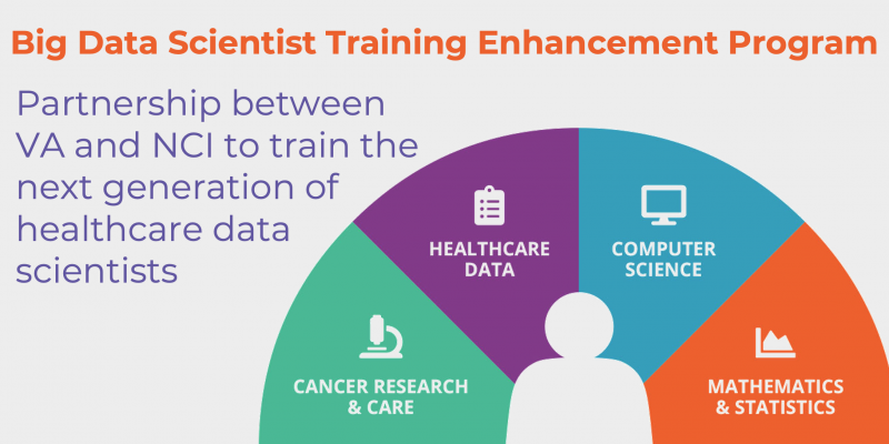 Big Data Scientist Training Enhancement Program (BD-STEP). Partnership between the Department of Veterans Affairs and the National Cancer Institute (NCI) to train the next generation of healthcare data scientists. Graph showing the various aspects of the program including: cancer research and care, healthcare data, computer science, and mathematics and statistics.