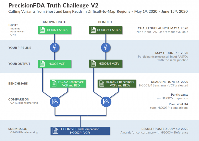 Illustration of the precisionFDA Truth Challenge Roadmap. Roadmap starts with launch activities and concludes with submission results. May 1 is the challenge launch; May 1-June 15  is when participants process all input FASTQs with the same pipeline; June 15 is the submission deadline; and July 10 is when results are posted.