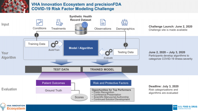 Illustration of the precisionFDA COVID-19 Risk Factor Modeling Challenge Roadmap. Roadmap starts with input activities and concludes with an evaluation. Challenge launches on June 2; Algorithm development is conducted from June 2 - July 3; and July 3 is the deadline for algorithm evaluation.