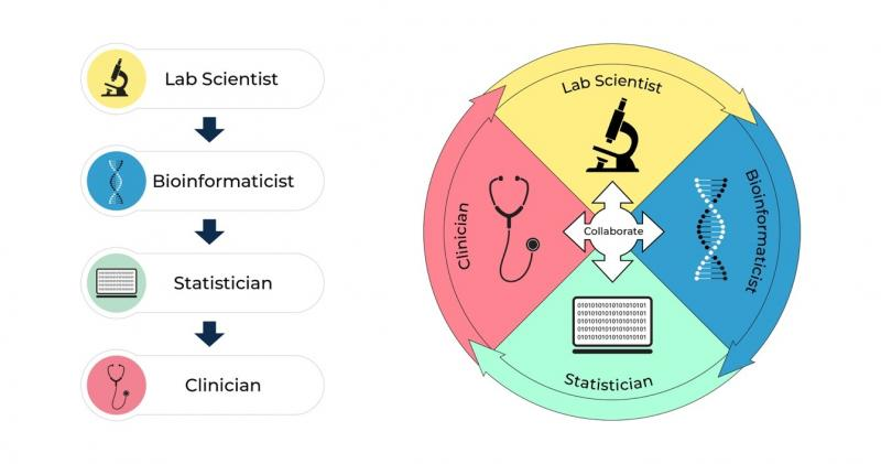 Depiction of circular collaboration between lab scientist, bioinformaticist, statistician, and clinician.