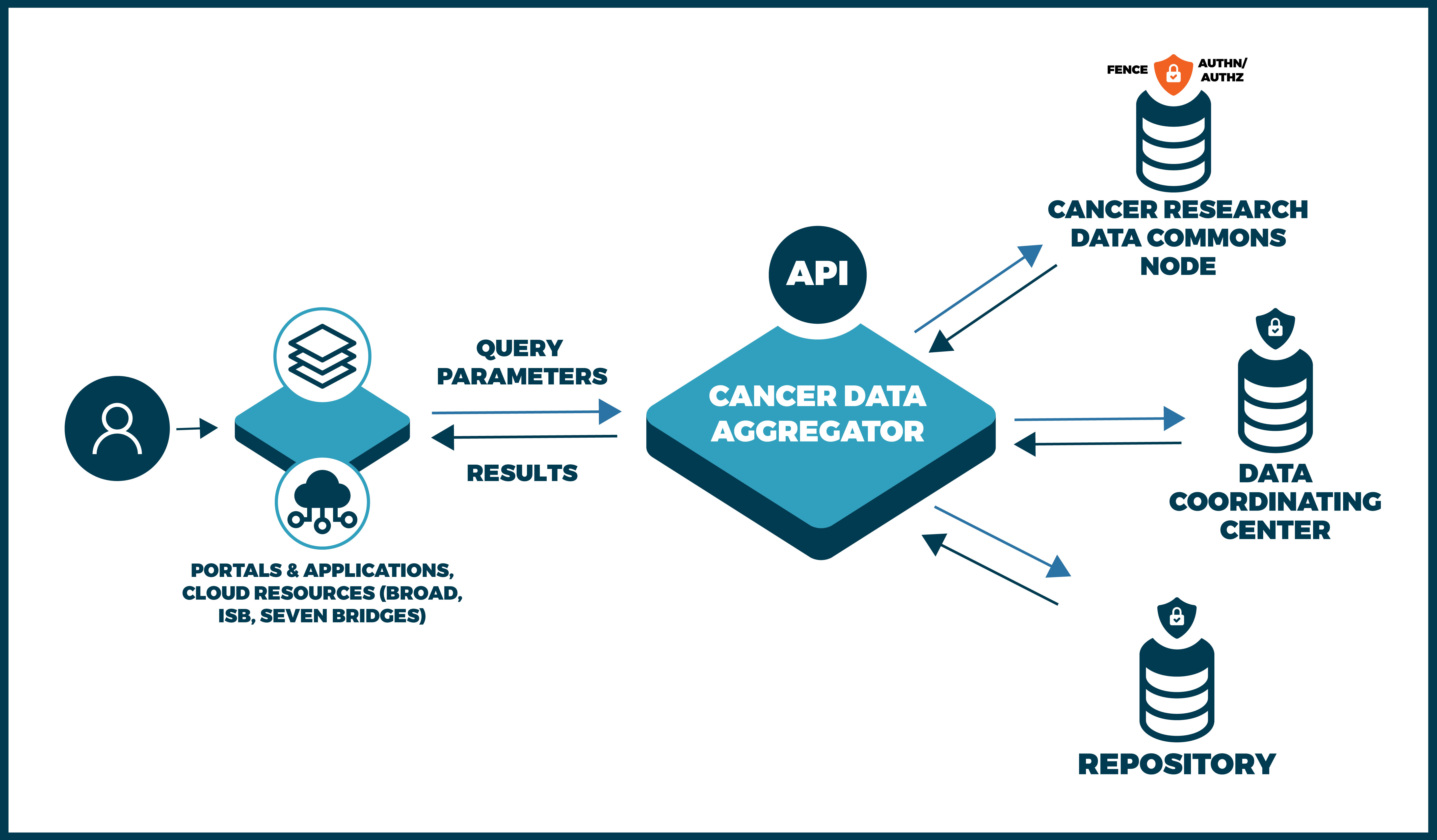 The functionality of the cancer data aggregator can be described as this: a user is currently on a data portal or application (for example one of the NCI Cloud resources from the Broad Institute, ISB, or Seven Bridges Genomics). That application will connect to the Cancer Data Aggregator through an API that allows users to query parameters for data sets. The aggregator then queries across the Cancer Research Data Commons (which will be secured by Auth/AuthZ authentication), NCI Data Coordinating Centers, and other NIH repositories, aggregating data that matches that query. The data will return to the aggregator to be transformed through a common data model. The aggregated data will then be displayed for the user on the portal or application where they initiated the query.