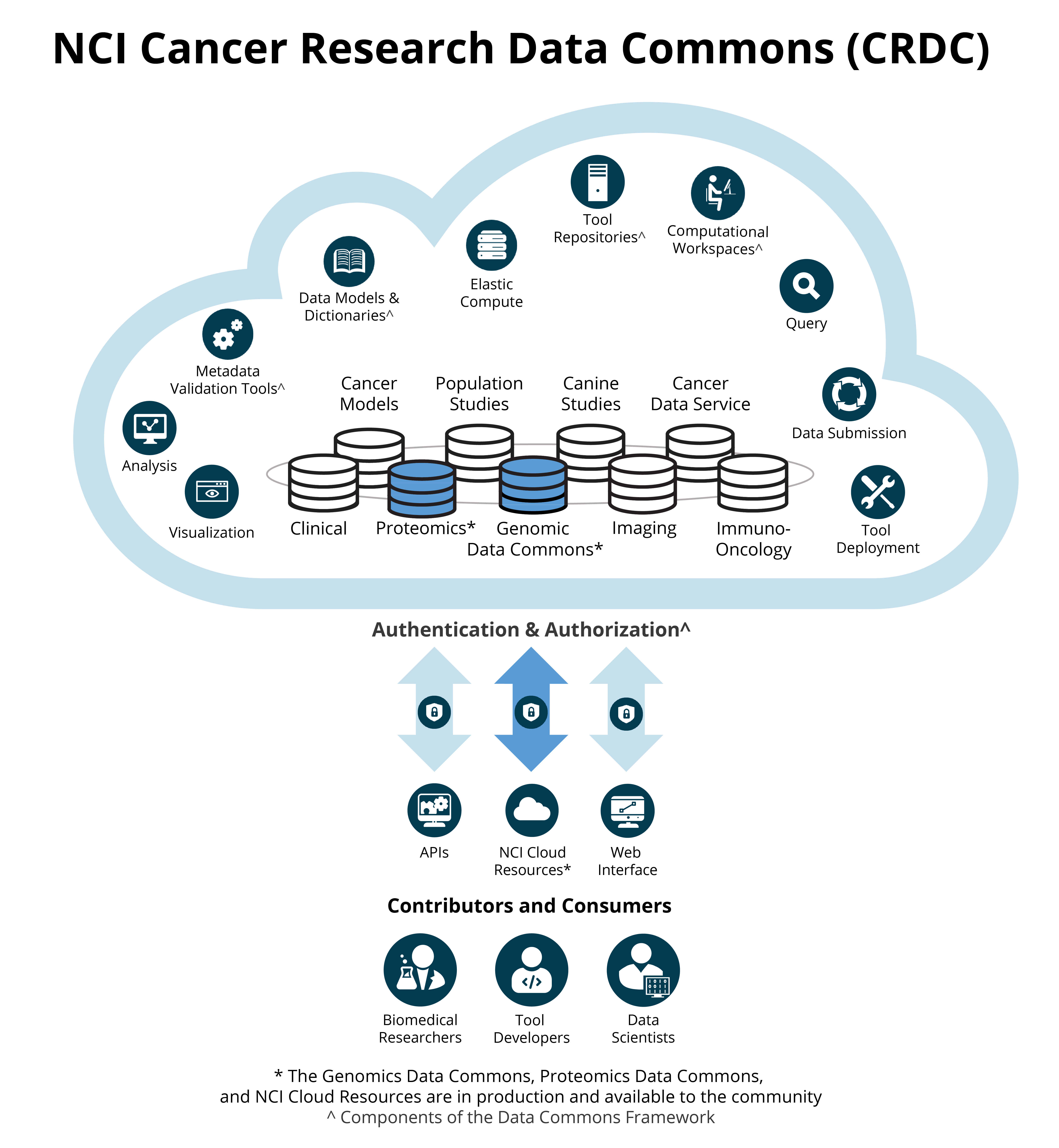 The NCI Cancer Research Data Commons (CRDC) provides biomedical researchers, tool developers, and data scientists with access to data from NCI programs through the Genomic Data Commons, NCI Cloud Resources, and Proteomics Data Commons. The CRDC allows users to analyze, share, and store results, and is growing to include a wider range of data, including proteomics, imaging, and canine.
