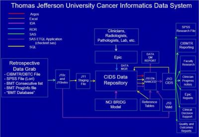 Thomas Jefferson University Cancer Informatics Data System