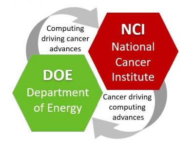 National Cancer Institute and Department of Energy Collaboration: computing driving cancer advances and cancer driving computing advances.
